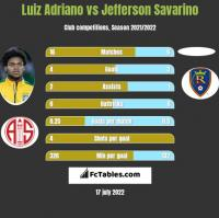 Luiz Adriano vs Jefferson Savarino h2h player stats