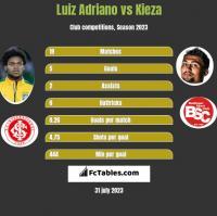 Luiz Adriano vs Kieza h2h player stats