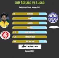 Luiz Adriano vs Lucca h2h player stats