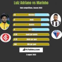 Luiz Adriano vs Marinho h2h player stats