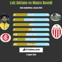 Luiz Adriano vs Mauro Boselli h2h player stats