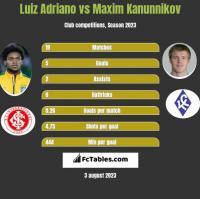 Luiz Adriano vs Maxim Kanunnikov h2h player stats