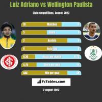 Luiz Adriano vs Wellington Paulista h2h player stats