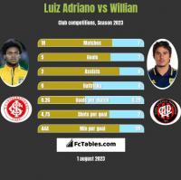 Luiz Adriano vs Willian h2h player stats
