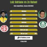 Luiz Adriano vs Ze Rafael h2h player stats