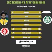 Luiz Adriano vs Artur Guimaraes h2h player stats