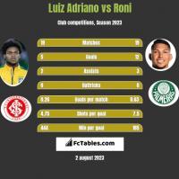 Luiz Adriano vs Roni h2h player stats