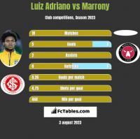 Luiz Adriano vs Marrony h2h player stats