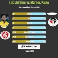 Luiz Adriano vs Marcos Paulo h2h player stats