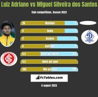 Luiz Adriano vs Miguel Silveira dos Santos h2h player stats
