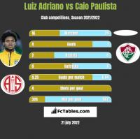 Luiz Adriano vs Caio Paulista h2h player stats