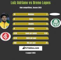 Luiz Adriano vs Breno Lopes h2h player stats