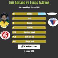 Luiz Adriano vs Lucas Esteves h2h player stats