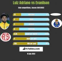 Luiz Adriano vs Evanilson h2h player stats