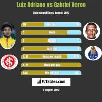 Luiz Adriano vs Gabriel Veron h2h player stats