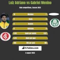 Luiz Adriano vs Gabriel Menino h2h player stats