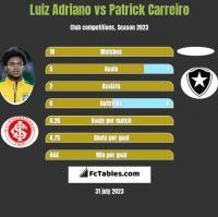 Luiz Adriano vs Patrick Carreiro h2h player stats