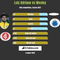 Luiz Adriano vs Wesley h2h player stats