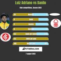 Luiz Adriano vs Danilo h2h player stats