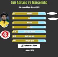 Luiz Adriano vs Marcelinho h2h player stats