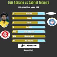 Luiz Adriano vs Gabriel Teixeira h2h player stats