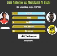 Luiz Antonio vs Abdulaziz Al Bishi h2h player stats