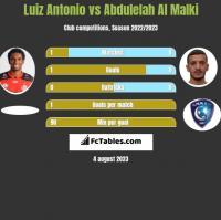 Luiz Antonio vs Abdulelah Al Malki h2h player stats