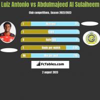 Luiz Antonio vs Abdulmajeed Al Sulaiheem h2h player stats