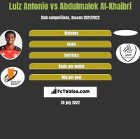 Luiz Antonio vs Abdulmalek Al-Khaibri h2h player stats