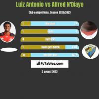 Luiz Antonio vs Alfred N'Diaye h2h player stats
