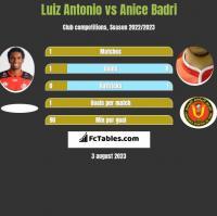 Luiz Antonio vs Anice Badri h2h player stats