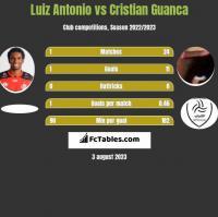 Luiz Antonio vs Cristian Guanca h2h player stats