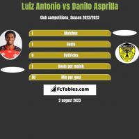 Luiz Antonio vs Danilo Asprilla h2h player stats