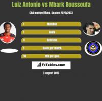 Luiz Antonio vs Mbark Boussoufa h2h player stats