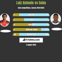 Luiz Antonio vs Seba h2h player stats