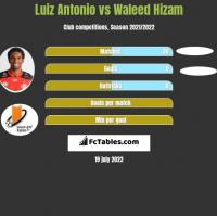 Luiz Antonio vs Waleed Hizam h2h player stats