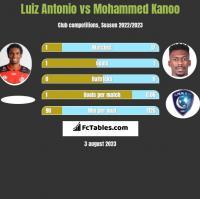 Luiz Antonio vs Mohammed Kanoo h2h player stats
