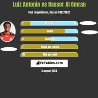 Luiz Antonio vs Nasser Al Omran h2h player stats