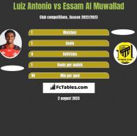 Luiz Antonio vs Essam Al Muwallad h2h player stats