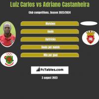 Luiz Carlos vs Adriano Castanheira h2h player stats