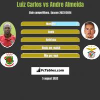 Luiz Carlos vs Andre Almeida h2h player stats