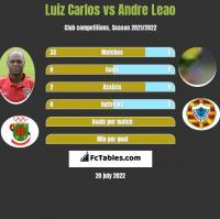 Luiz Carlos vs Andre Leao h2h player stats