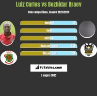 Luiz Carlos vs Bozhidar Kraev h2h player stats