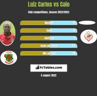 Luiz Carlos vs Caio h2h player stats