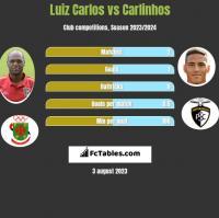 Luiz Carlos vs Carlinhos h2h player stats