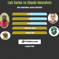 Luiz Carlos vs Claude Goncalves h2h player stats