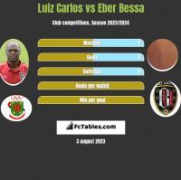 Luiz Carlos vs Eber Bessa h2h player stats