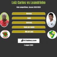 Luiz Carlos vs Leandrinho h2h player stats