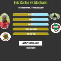 Luiz Carlos vs Machado h2h player stats