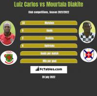 Luiz Carlos vs Mourtala Diakite h2h player stats
